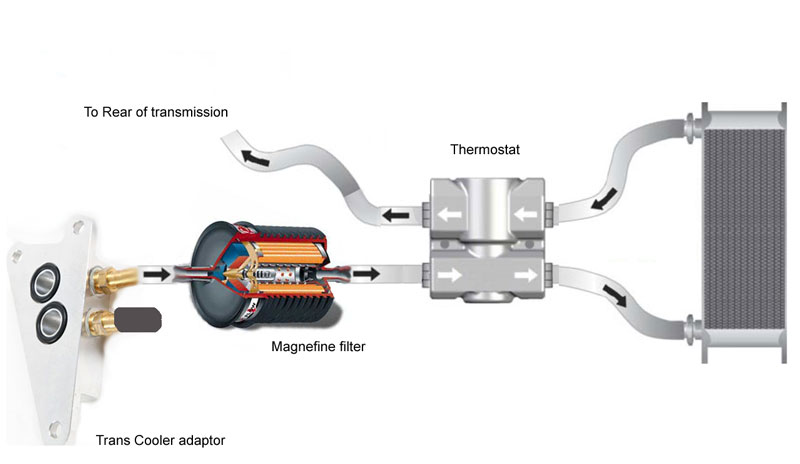 How Often To Change Transmission Fluid >> TransCooler